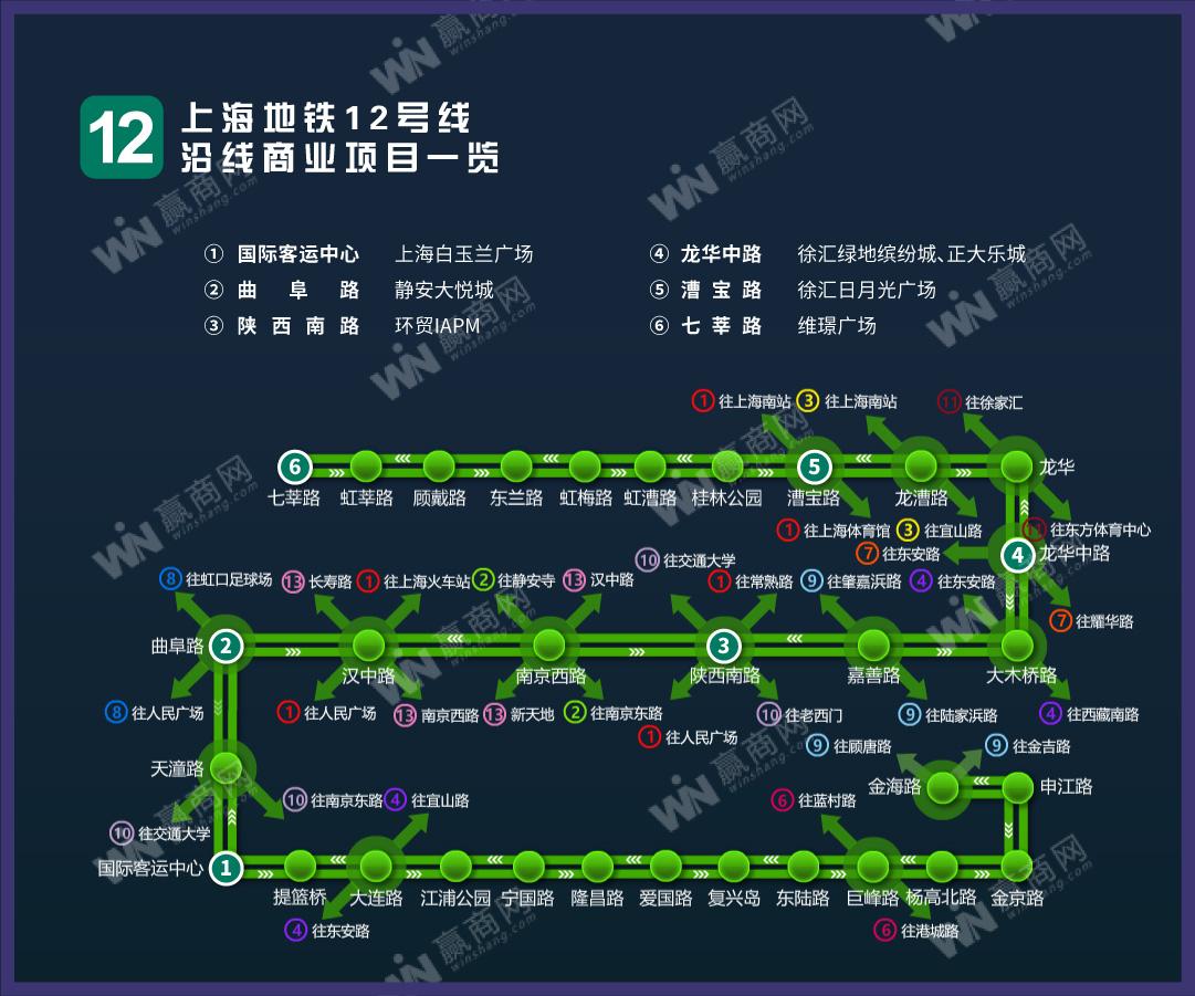 上海地铁12号线沿线商业