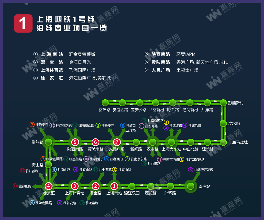 上海地铁1号线沿线商业