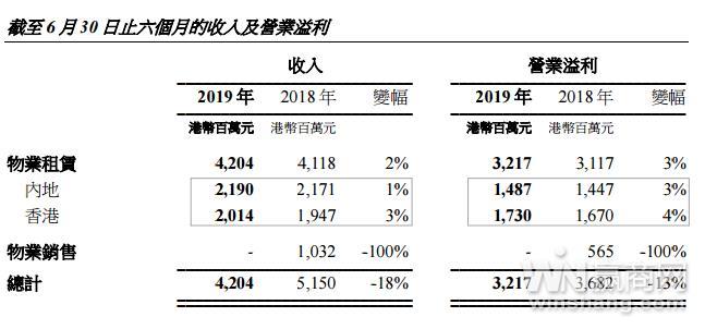 恒隆地产上海物业收入增加4% 上海恒隆广场租金收入达8.27亿元