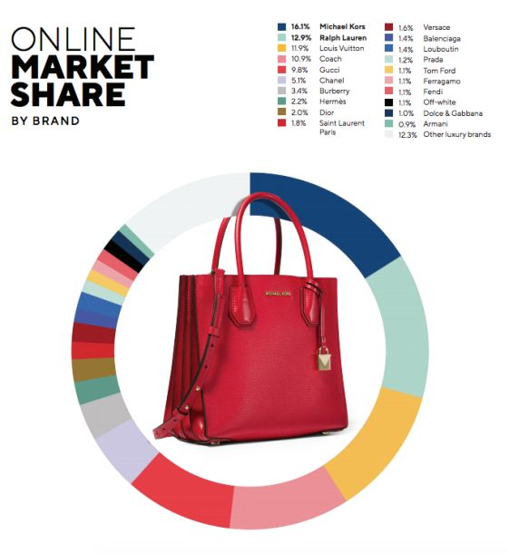 MichaelKors成为线上份额占比最高的奢侈品牌占比为16.1%