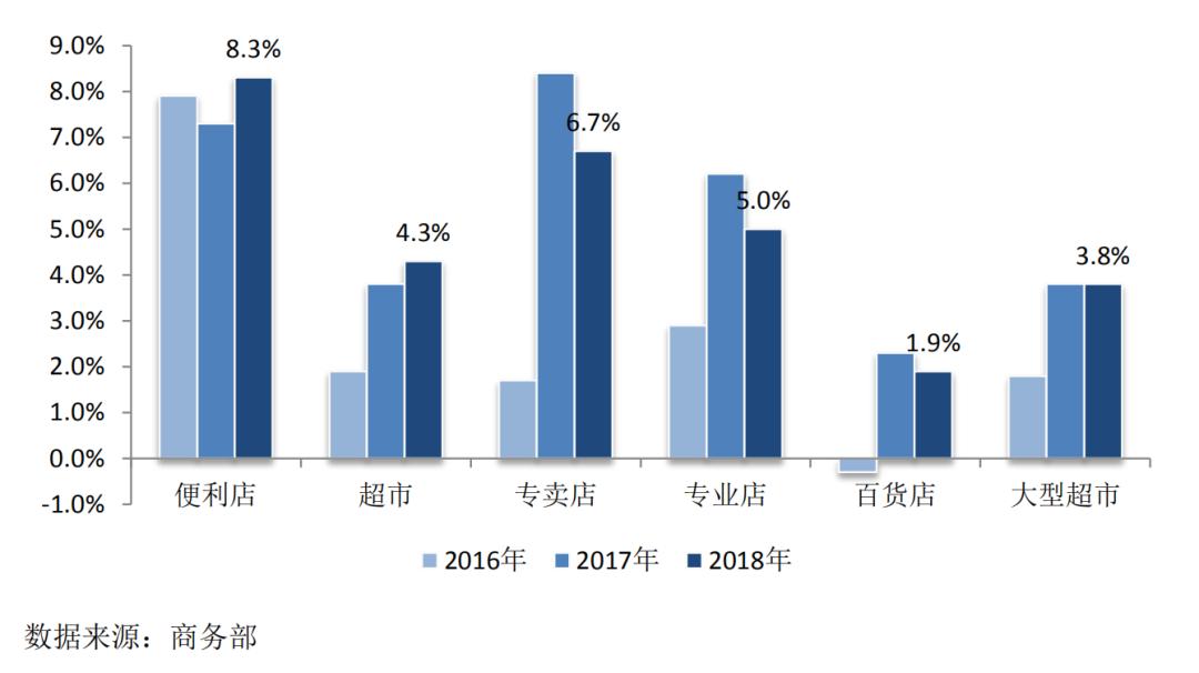 中国零售行业发展报告:2019年零售业将保持平稳健康发展态势