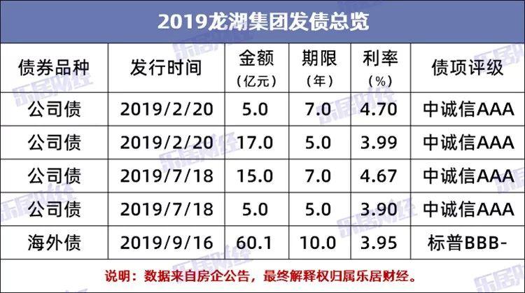 龙湖2019年发债总额约102亿元 五年内无集中偿债压力