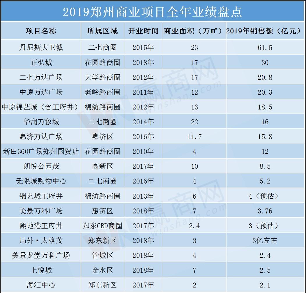 大卫城61.5亿、正弘城30亿……郑州17个mall2019年业绩曝光!