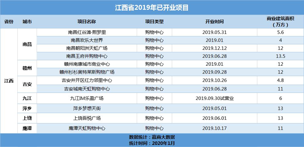2019年江西新增12个开业项目 总体量达117.9万㎡