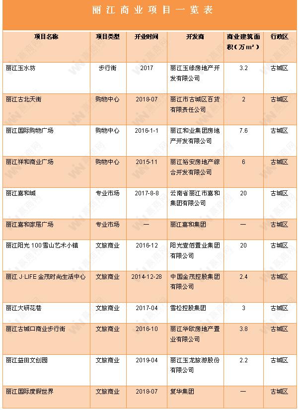 丽江常住人口_丽江人口分布图