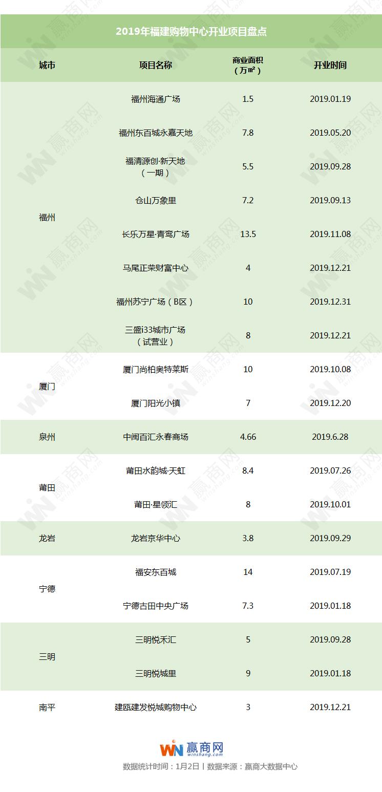 赢商独家丨2019年福建新开业项目19个 商业体量达137.66万方