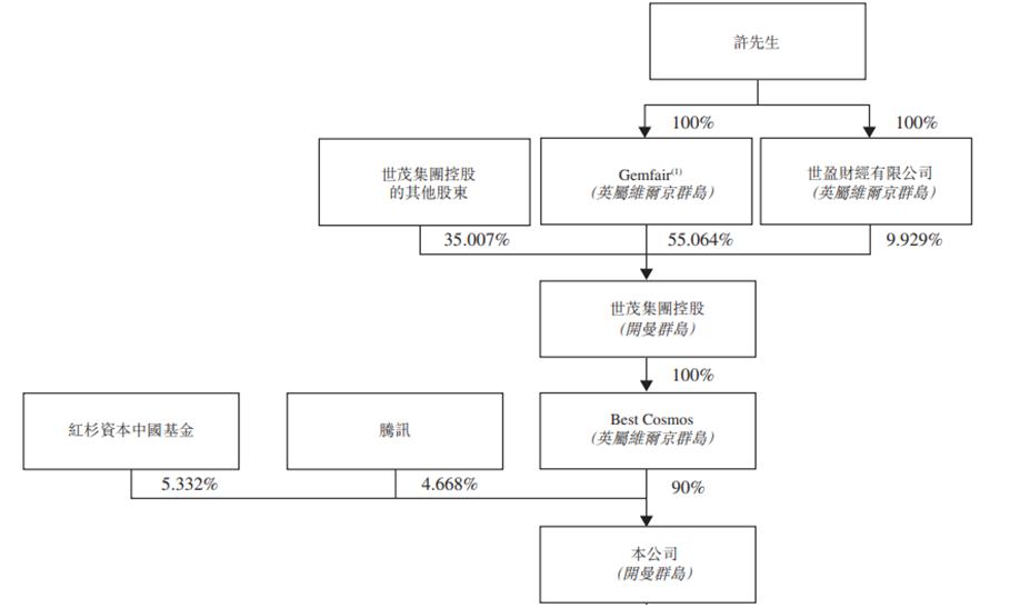 世茂服务预计10月30日挂牌上市 至多募资101亿港元