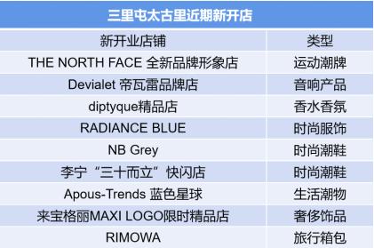 恒达平台网页版登录9月中国购物中心运营商TOP20报告:万达、龙湖等开出多个新项目