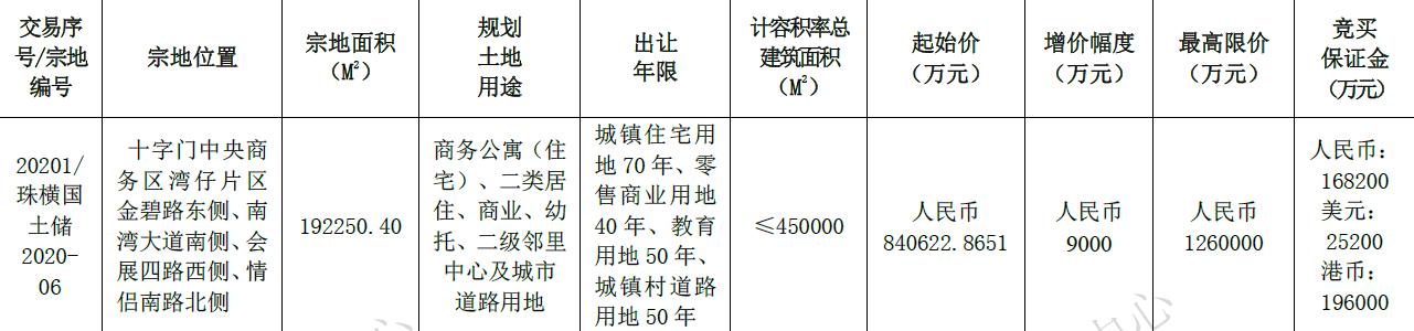 """百亿级土拍、珠海""""新地王""""!中"""