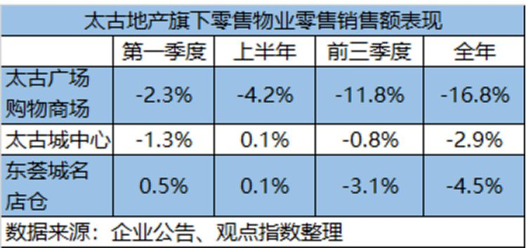 太古地产四季报里的香港零售寒潮