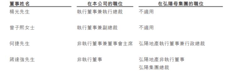 弘阳服务赴港IPO弘阳地产总裁何捷出任董事会主席