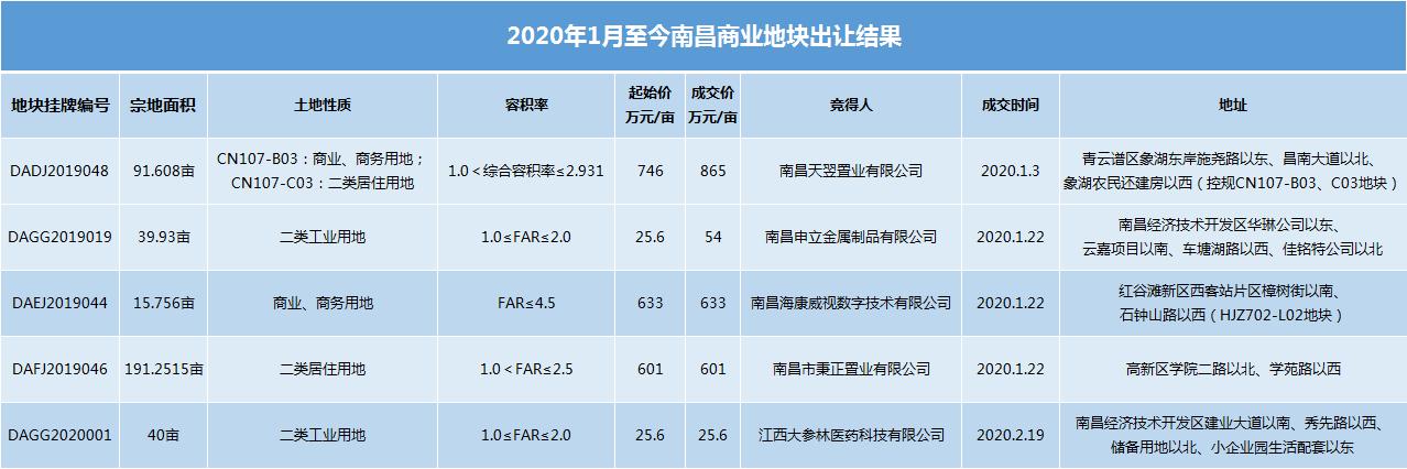 """拿地、招标、控规调整......2020南昌第一季度土地市场有点""""忙"""""""