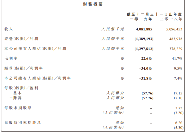 都市丽人2019年收入同比下降19.9% 门店减少1335家