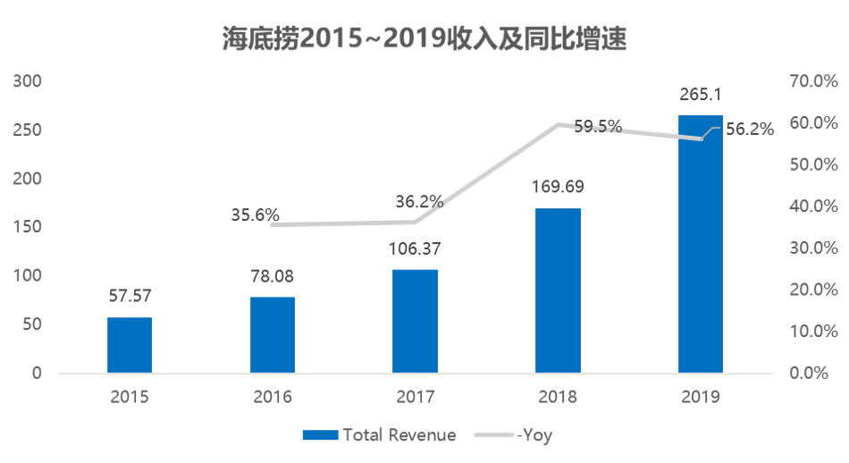 海底捞2019年净利同比上升42.44%至23.45亿元 翻台率出现下滑