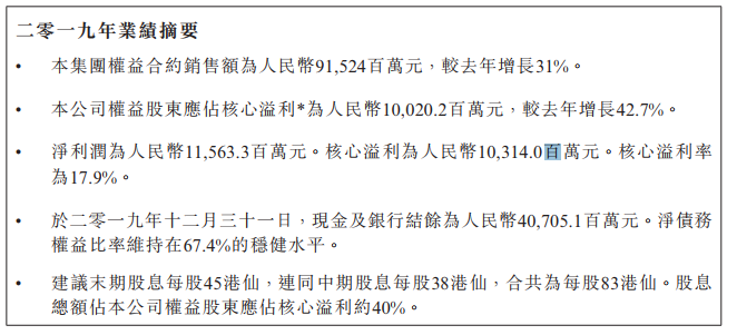 龙光地产:2019年营收574.8亿元 同比增长30.23%