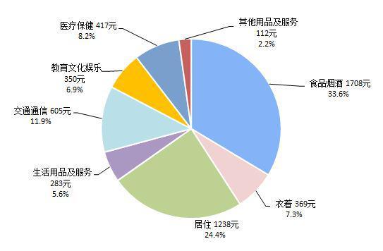 统计局:一季度人均衣着消费下降17.8%,教育文化娱乐下降36.1%