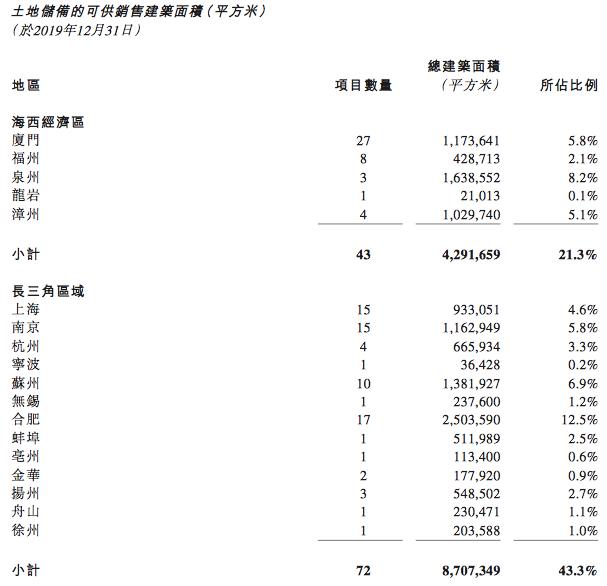 禹洲地产的2019:千亿征程与500亿买地预算