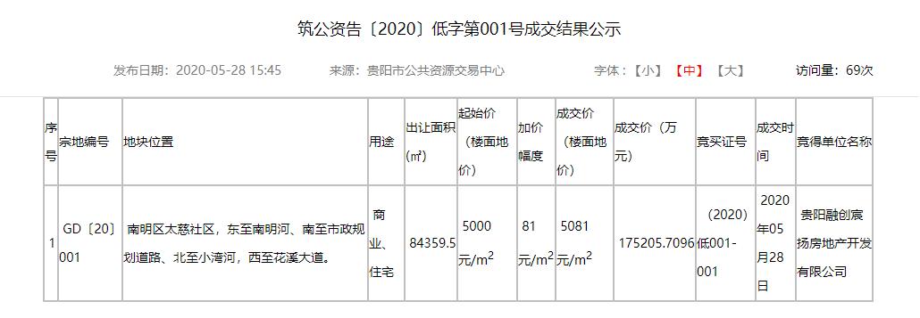 商地快讯|17.52亿 融创布局南明区 斩获监狱二期地块