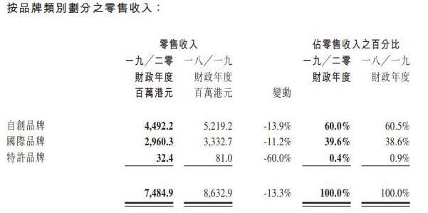 I.T集团由盈转亏全年巨亏7.458亿港元 港澳及大陆市场呈现负增长