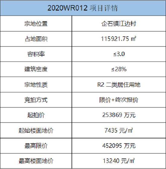 历经46轮竞价,恒大29.89亿元拿下东莞企石商住地