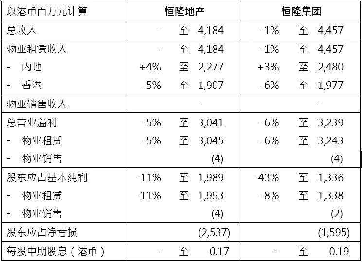 恒隆地产公布2020年中期业绩 内地揽金20.62亿元复苏明显