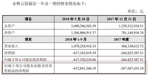 永辉超市回购永辉云创20%股份 后者重回上市公司体系