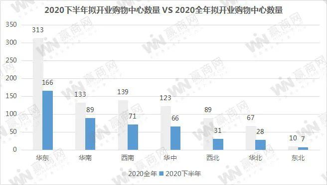 赢商网独家 2020下半年全国拟开业购物中心458个,4110万㎡ !