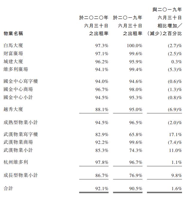 越秀房托上半年收入下降16.9% 国金天地坪效恢复至去年同期85%