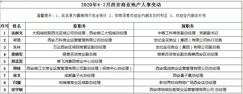 2020年4-7月西安商业地产高管变动