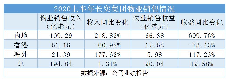 长实中期溢利同比下降57.96% 内地收益猛增7倍