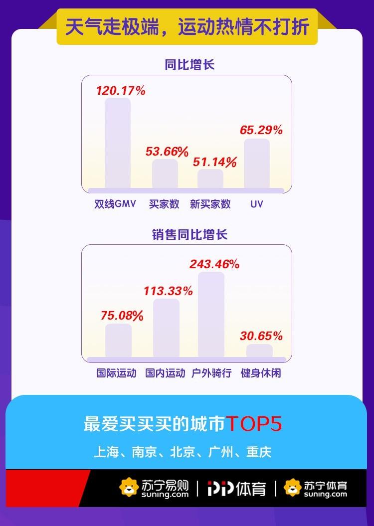 苏宁:7月体育品类双线GMV同比增长120.17%