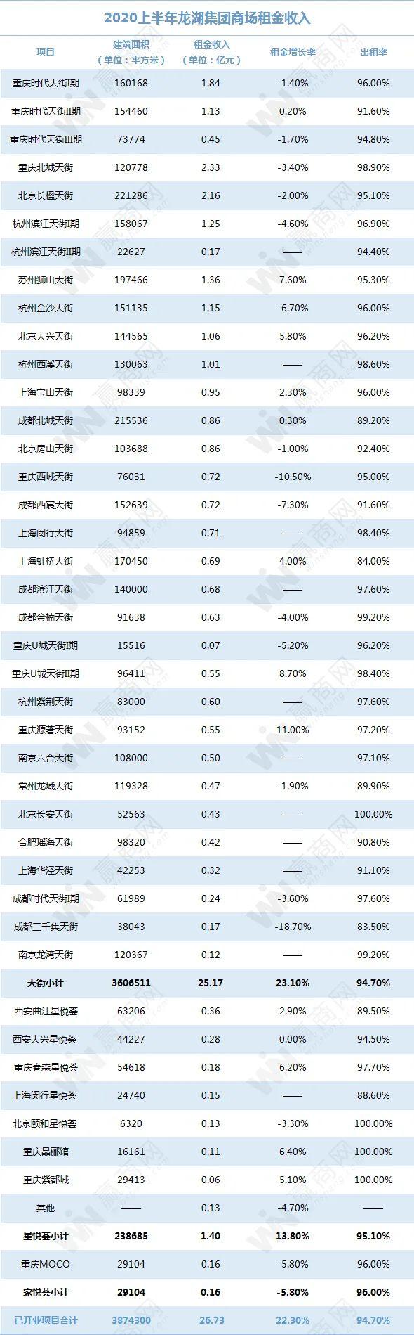 万达、龙湖、大悦城...上半年租金收入都在这!