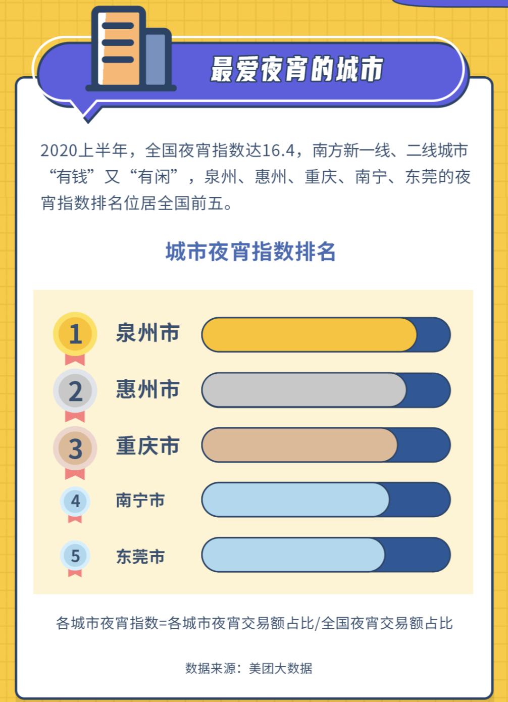 美团夜宵指数:全国夜宵消费已超7000亿元 泉州东莞等夜宵指数位列前五