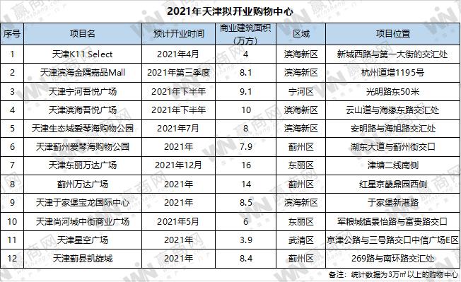 """2021年天津拟开业12购物中心 谁将是下一个""""人气王""""?"""