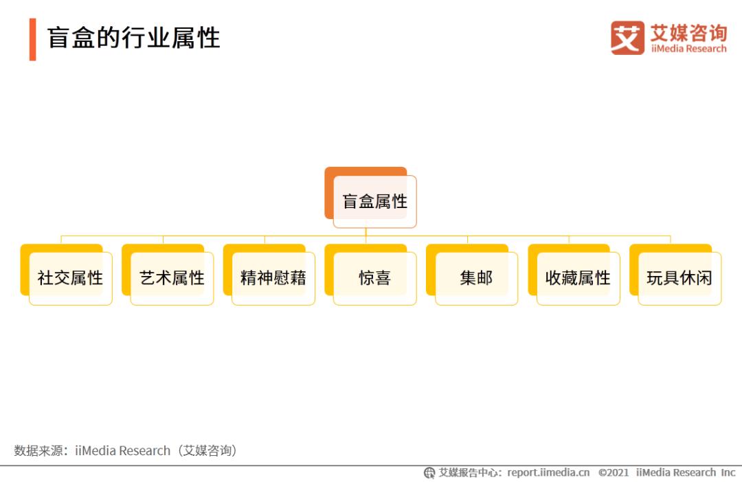 中国盲盒行业研究报告:95后消费者占4成,市场消费潜力持续提升