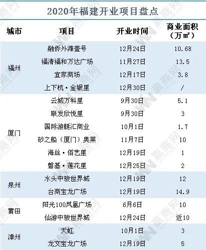 福建商业2020:疫情下16个项目入市,商业体量呈现两级分化