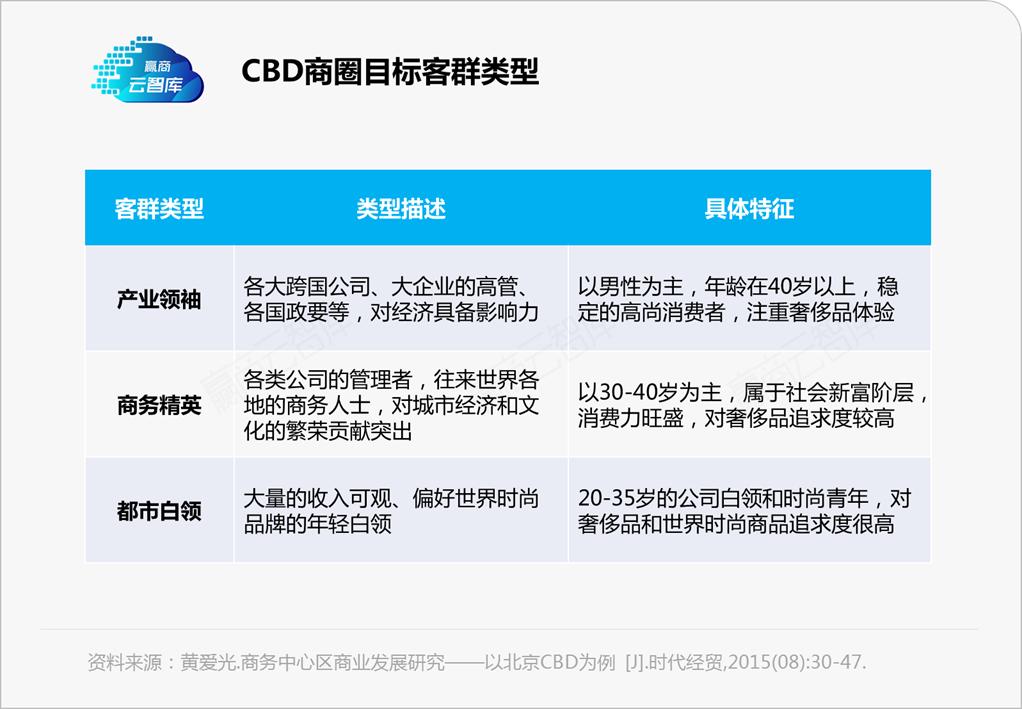 """杏悦官网注册链接""""踏错""""的珠江新城商圈,别再为它惋惜了丨商圈观察"""