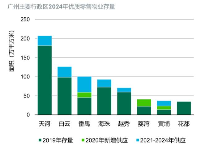 杏悦官网注册链接2021年广州购物中心发展正向复苏,这四个趋势不容忽视