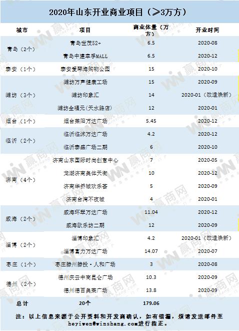 2020山东新增商业项目20个!济南领跑全省,增势稳定