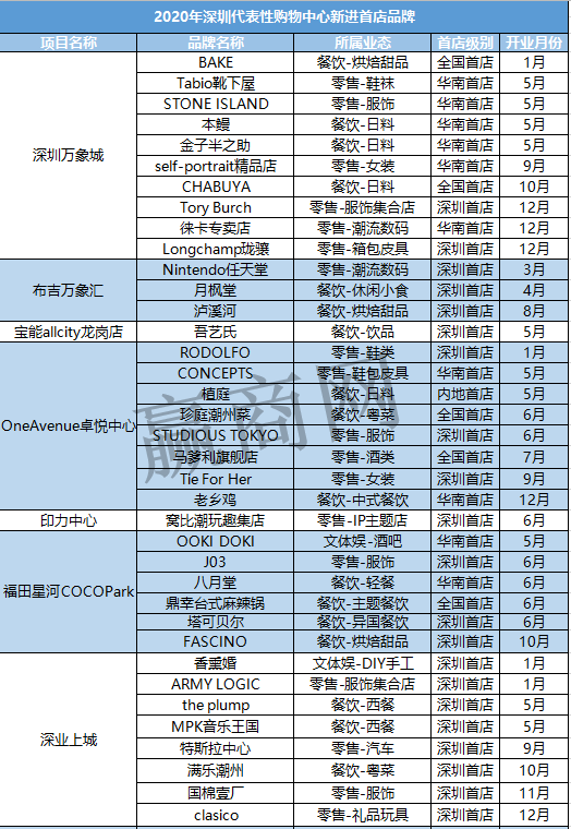 """深圳2020年引进了97个""""首店""""品牌,你氪金了吗?"""