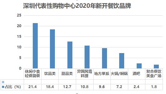 2020年,这些餐饮品牌在深圳开店最积极!