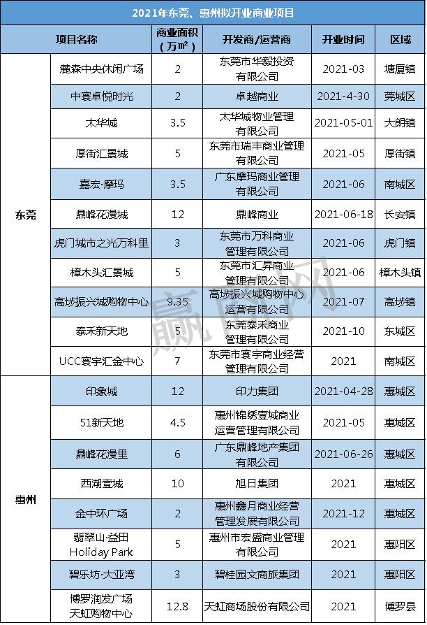 """东莞、惠州今年拟开业购物中心19个,""""重头戏""""解读!"""