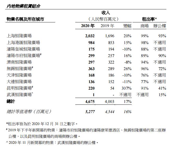 恒隆地产2020年内地商场收入同比增长19%,上海恒隆广场20.32亿元!