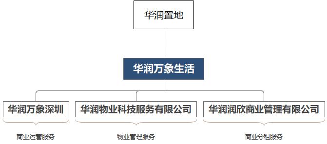 """1平米商管费超90元,华润万象生活""""硬""""出了圈"""