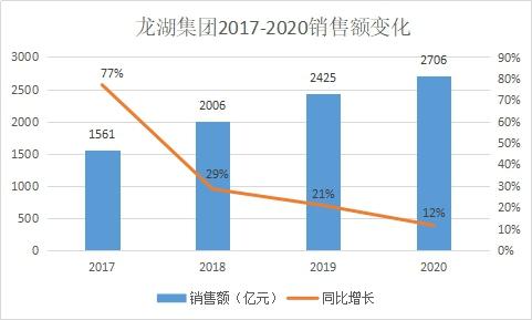 龙湖2020年销售2706亿 增速放缓但市值破3000亿港元