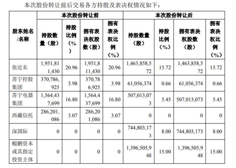 国企收购苏宁易购23%股权,拟斥资148亿元