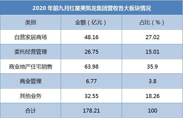 <strong>车建新200亿出售红星地产的内里</strong>