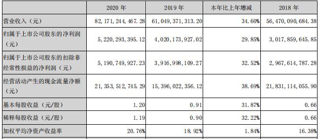阳光城2020年净利同比增长近30% 福州南站·阳光天地今年亮相