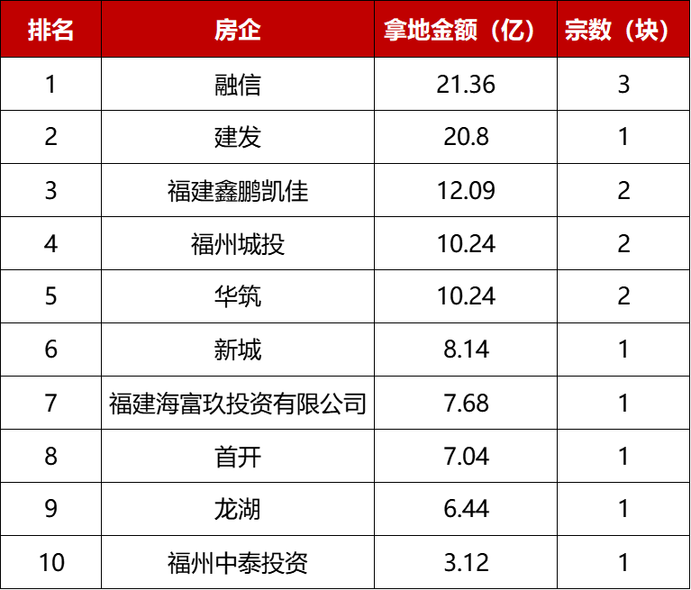 福州集中供地首日:融信21.4亿拿下3宗地,龙湖等TOP20房企也斩获地块