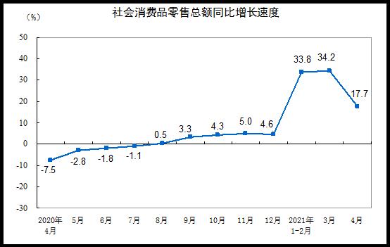 4月社会消费品零售总额为33153亿元 比2019年同期增长8.8%
